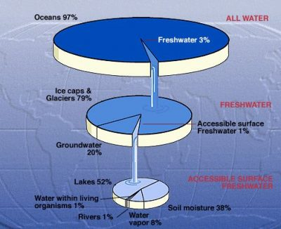 Diagram showing the breakdown of where the Earth's water is found.