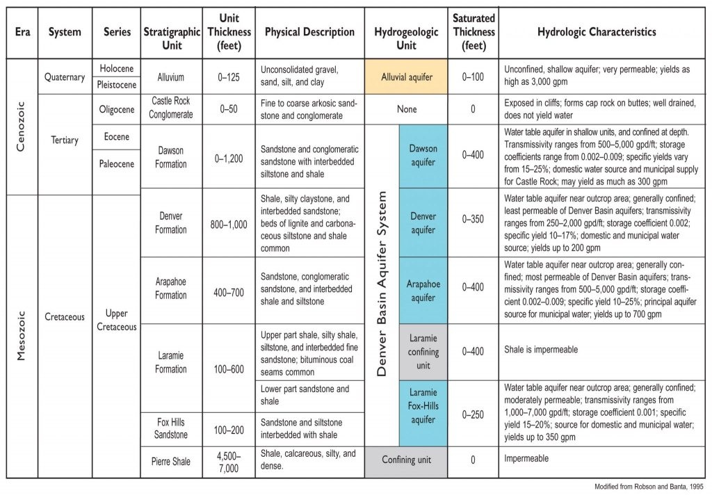 Table depicting the geologic time scale and units of the Denver Basin Aquifer System.