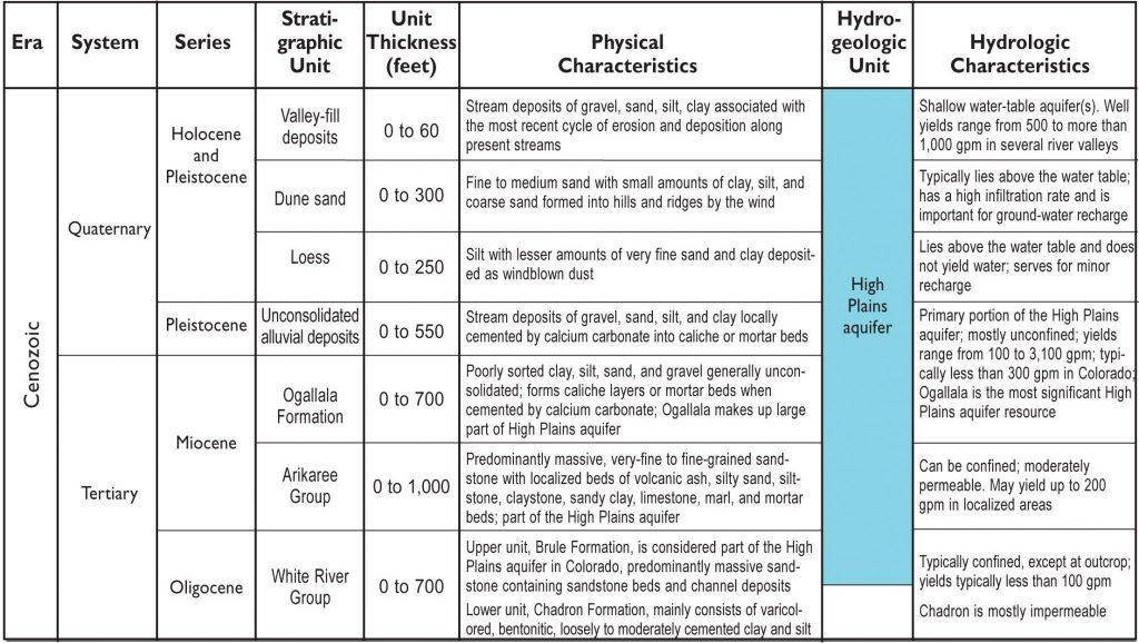 Table depicting the geologic time scale and hydrogeologic units High Plains Aquifer.