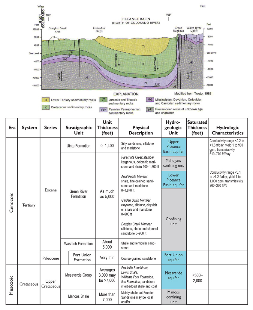 A cross section diagram of the Piceance Creek Basin Aquifer System showing the depth of the formation, and a table depicting the geologic time scale.