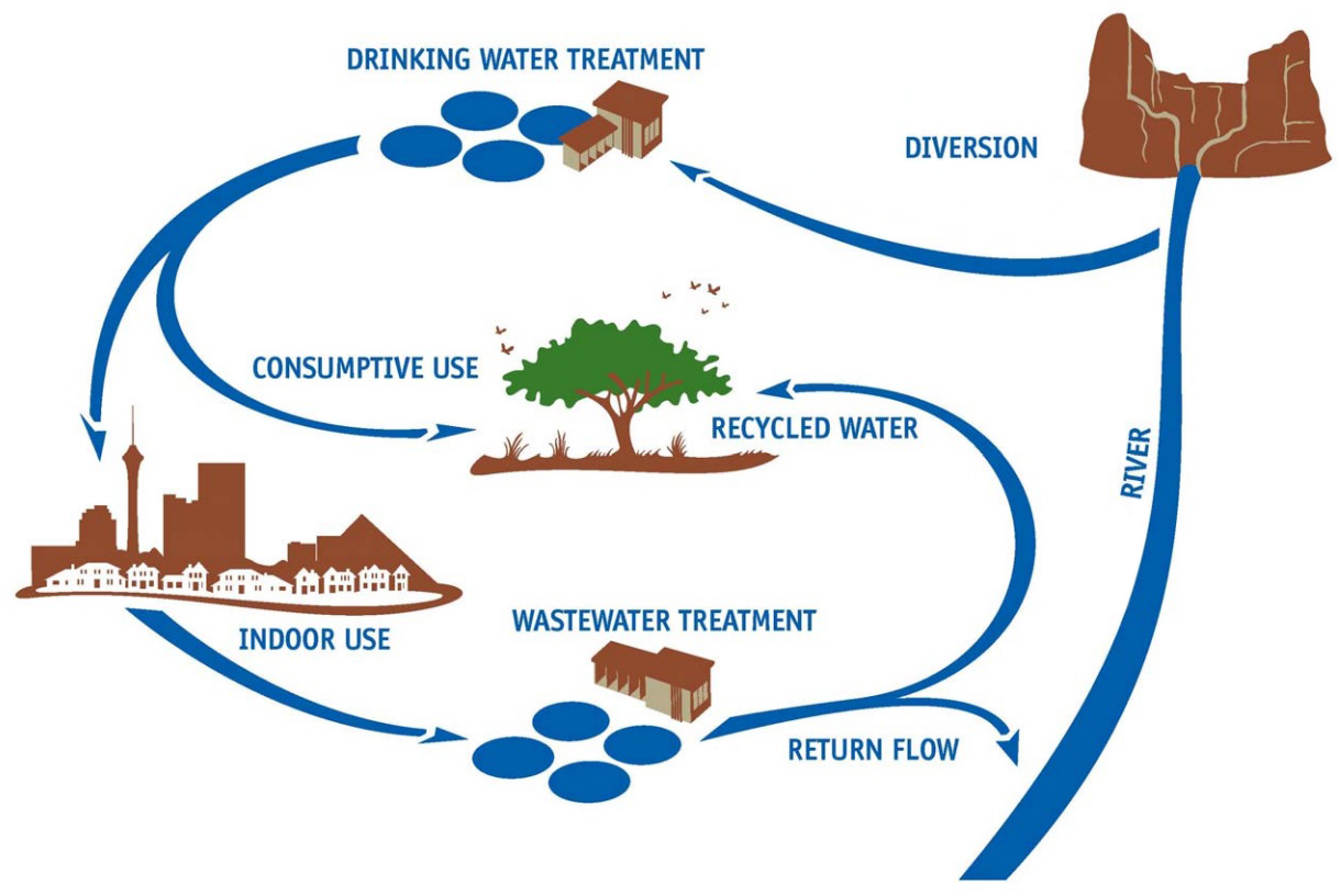 Diagram depicting return flows from different water uses.