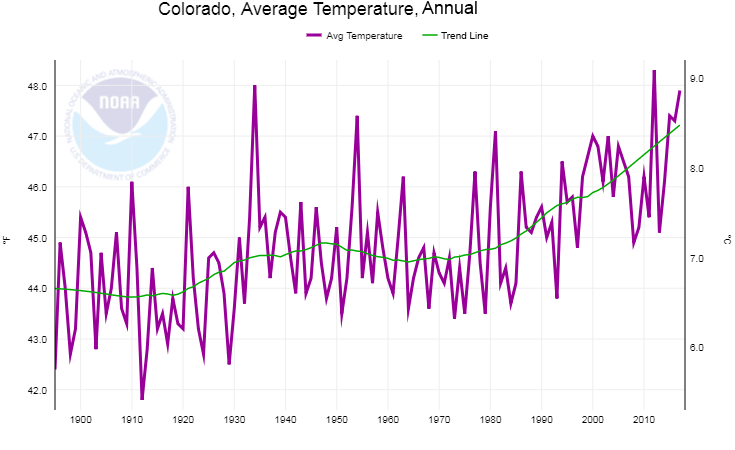 Graph of annual mean temperatures in Colorado from 1985 to 2018.