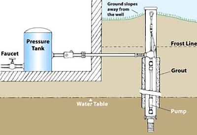 Diagram of a typical private water supply system.