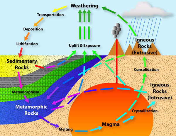 Diagram of the rock cycle.